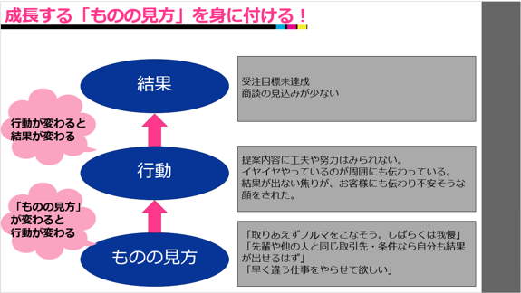 営業研修スライド9