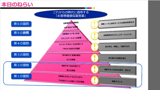 営業研修スライド2